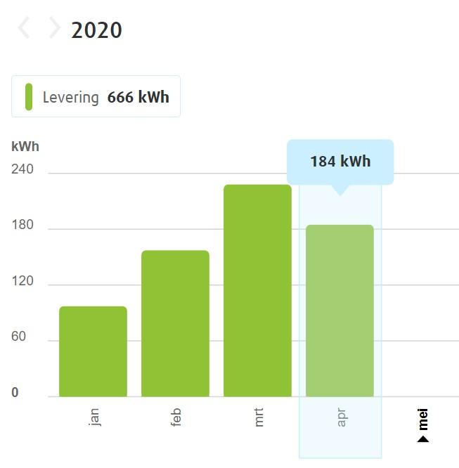 Green Light District - Afbeelding 3 - Maandelijks energiegebruik